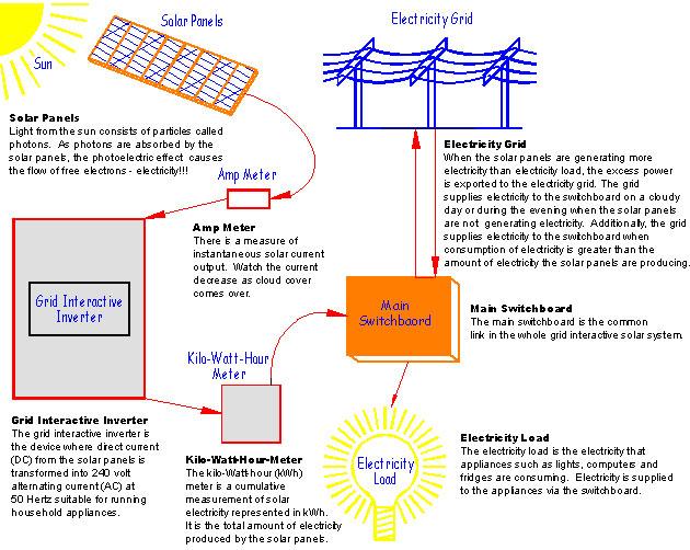 How Solar Energy Works solar energy | storm lake, ia - official website