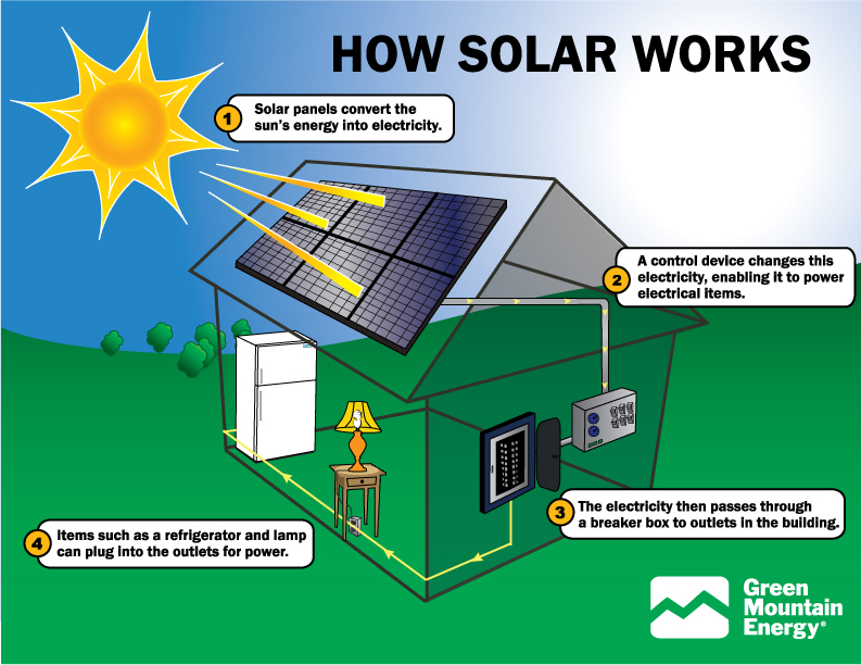 Solar Energy | Storm Lake, IA - Official Website